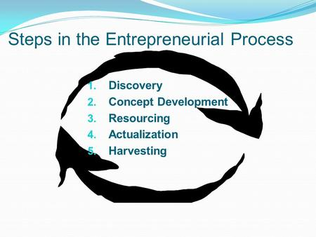 Steps in the Entrepreneurial Process 1. Discovery 2. Concept Development 3. Resourcing 4. Actualization 5. Harvesting.