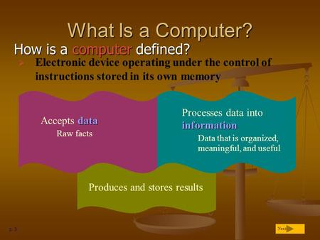 How is a computer defined? What Is a Computer? p. 3 Produces and stores results Next  Electronic device operating under the control of instructions stored.
