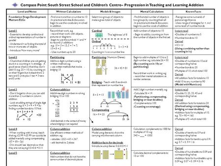 Compass Point: South Street School and Children's Centre– Progression in Teaching and Learning Addition Level and Notes Written Calculations Models & Images.