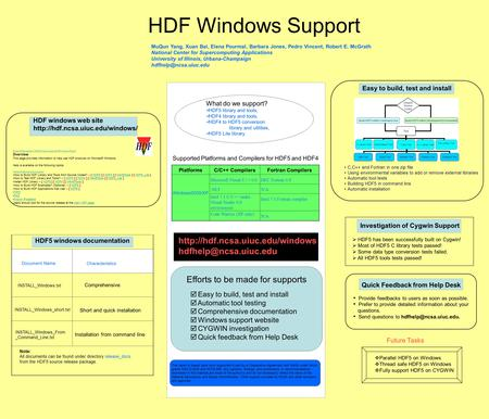 HDF Windows Support MuQun Yang, Xuan Bai, Elena Pourmal, Barbara Jones, Pedro Vincent, Robert E. McGrath National Center for Supercomputing Applications.