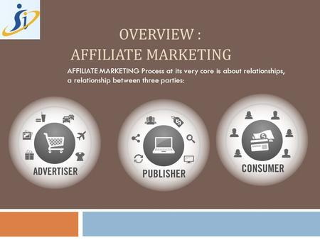OVERVIEW : AFFILIATE MARKETING AFFILIATE MARKETING Process at its very core is about relationships, a relationship between three parties: