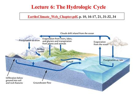 Lecture 6: The Hydrologic Cycle EarthsClimate_Web_Chapter.pdfEarthsClimate_Web_Chapter.pdf, p. 10, 16-17, 21, 31-32, 34.