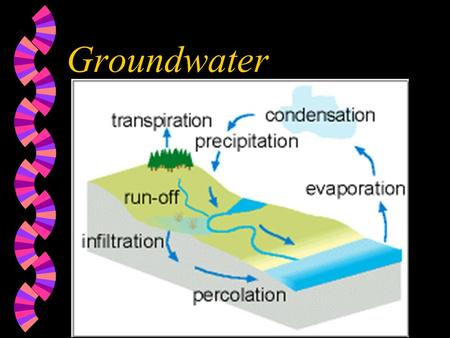 Groundwater. Section 10.1 1. About 97% of the HYDROSPHERE is contained in the oceans.