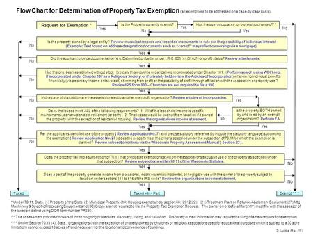 Taxed Flow Chart for Determination of Property Tax Exemption (all exemptions to be addressed on a case-by-case basis). Is the Property currently exempt?