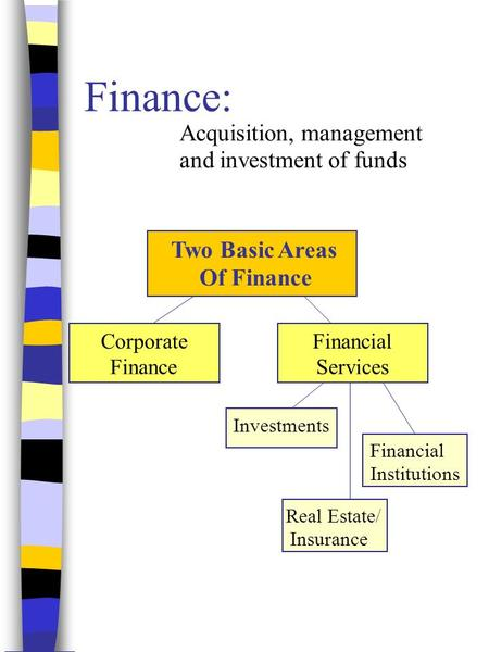 Finance: Acquisition, management and investment of funds Corporate Finance Financial Services Investments Financial Institutions Real Estate/ Insurance.