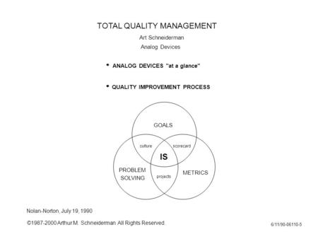 ©1987-2000 Arthur M. Schneiderman All Rights Reserved. 6/11/90-06110-5 GOALS METRICS SOLVING IS QUALITY IMPROVEMENT PROCESS culturescorecard projects PROBLEM.