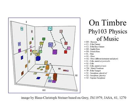 On Timbre Phy103 Physics of Music image by Hans-Christoph Steiner based on Grey, JM 1979, JASA, 61, 1270.
