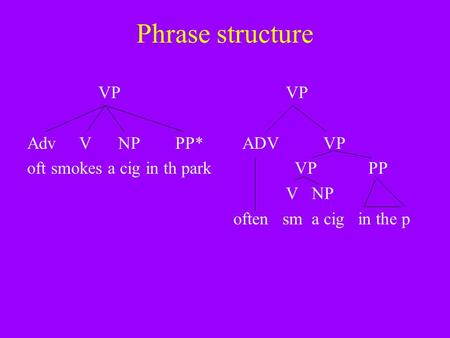 Phrase structure VP Adv V NP PP* oft smokes a cig in th park VP ADVVP VPPP V NP often sm a cig in the p.