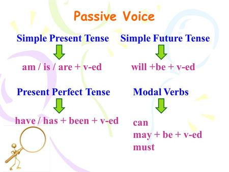 Passive Voice Simple Present Tense Simple Future Tense
