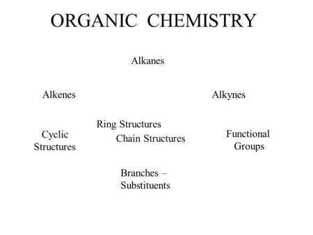ORGANIC CHEMISTRY Alkanes AlkenesAlkynes Cyclic Structures Functional Groups Ring Structures Branches – Substituents Chain Structures.
