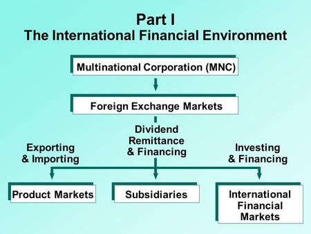 Multinational Corporation (MNC)Foreign Exchange MarketsProduct MarketsSubsidiaries International Financial Markets Dividend Remittance & Financing Exporting.