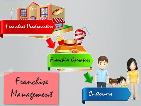 Franchise Headquarters Franchise Operators Customers Franchise Management.