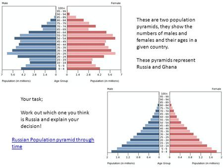 These are two population pyramids, they show the numbers of males and females and their ages in a given country. These pyramids represent Russia and Ghana.