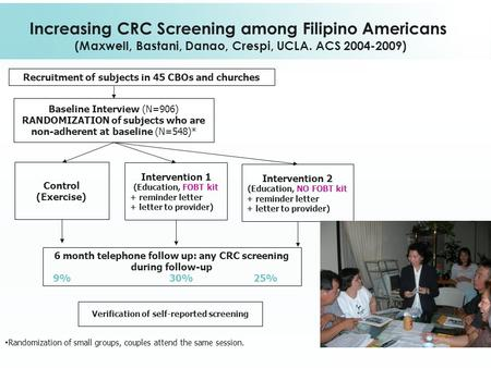 Increasing CRC Screening among Filipino Americans (Maxwell, Bastani, Danao, Crespi, UCLA. ACS 2004-2009) Recruitment of subjects in 45 CBOs and churches.