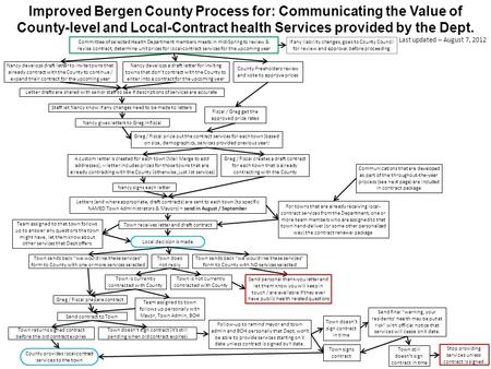 Improved Bergen County Process for: Communicating the Value of County-level and Local-Contract health Services provided by the Dept. Committee of selected.