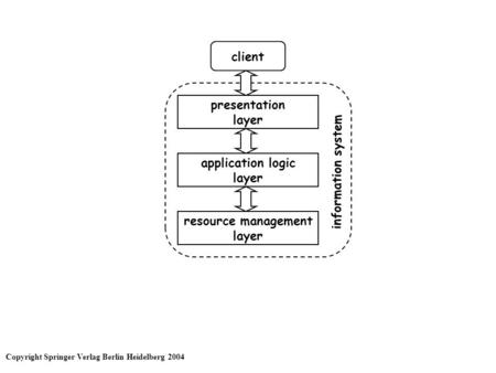 Client presentation layer resource management layer application logic layer information system Copyright Springer Verlag Berlin Heidelberg 2004.