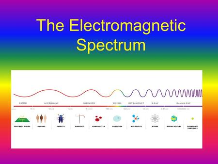 The Electromagnetic Spectrum.  Most waves are either longitudinal or transverse.  Sound waves are longitudinal.  But all electromagnetic waves are.