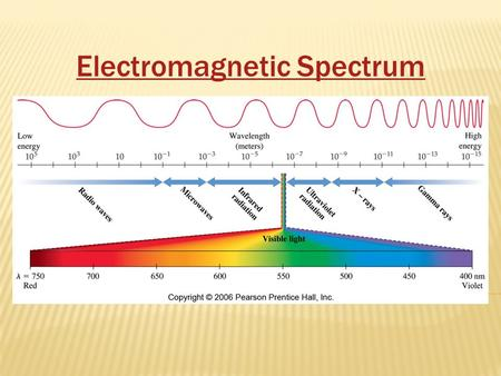 Electromagnetic Spectrum. The electromagnetic spectrum is the complete spectrum or continuum of light including radio waves, infrared, visible light,