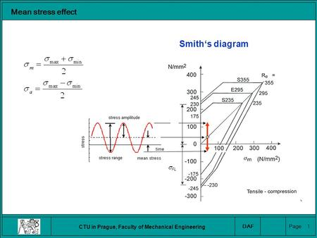 CTU in Prague, Faculty of Mechanical Engineering DAF Page 1 Mean stress effect Smith's diagram  FL.