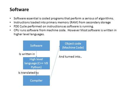 Software Software essential is coded programs that perform a serious of algorithms. Instructions loaded into primary memory (RAM) from secondary storage.