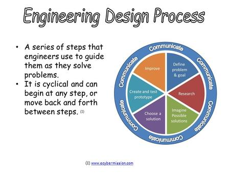 A series of steps that engineers use to guide them as they solve problems. It is cyclical and can begin at any step, or move back and forth between steps.