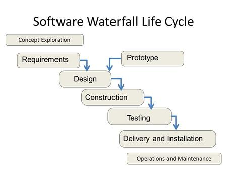 Software Waterfall Life Cycle Requirements Construction Design Testing Delivery and Installation Operations and Maintenance Concept Exploration Prototype.