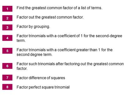 The Greatest Common Factor; Factoring by Grouping Find the greatest common factor of a list of terms. Factor out the greatest common factor. Factor by.