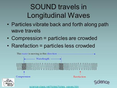 RESA SOUND travels in Longitudinal Waves Particles vibrate back and forth along path wave travels Compression = particles are crowded Rarefaction = particles.