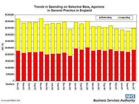 Trends in Spending on Selective Beta 2 Agonists in General Practice in England.