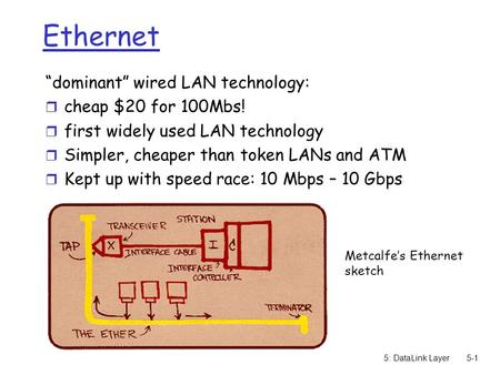 "5: DataLink Layer5-1 Ethernet ""dominant"" wired LAN technology: r cheap $20 for 100Mbs! r first widely used LAN technology r Simpler, cheaper than token."