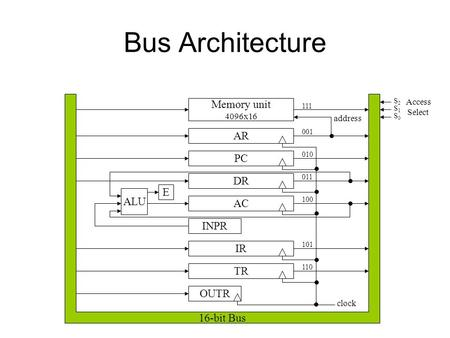 Bus Architecture Memory unit AR PC DR E ALU AC INPR 16-bit Bus IR TR