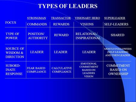 TYPES OF LEADERS STRONGMANTRANSACTORVISIONARY HEROSUPERLEADER COMMANDSREWARDSVISIONSSELF-LEADERS FOCUS TYPE OF POWER SOURCE OF WISDOM & DIRECTION SUBORD-