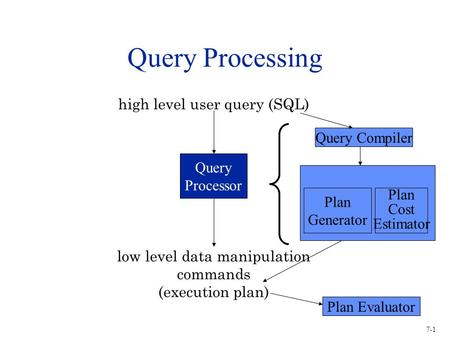 7-1 Query Processing high level user query (SQL) Query Processor low level data manipulation commands (execution plan) Query Compiler Plan Generator Plan.