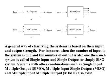 SISO System Input Output SIMO System InputOutputs MISO System Input Output MIMO System InputOutput (a)(b) (c)(d) A general way of classifying the systems.