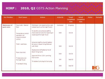 1 HIRP : 2010, Q2 GSTS Action Planning Key PrioritiesRoot CausesActionsAction By Target Completion Date Actual Completion Date StatusRemarks Maintenance.