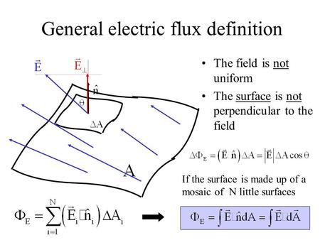 General electric flux definition The field is not uniform The surface is not perpendicular to the field If the surface is made up of a mosaic of N little.