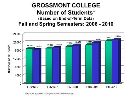Fall/Spring Enrollment GROSSMONT COLLEGE Number of Students* (Based on End-of-Term Data) Fall and Spring Semesters: 2006 - 2010 * Excludes students taking.