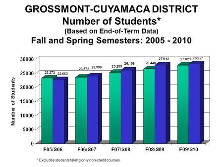 Fall/Spring Enrollment GROSSMONT-CUYAMACA DISTRICT Number of Students* (Based on End-of-Term Data) Fall and Spring Semesters: 2005 - 2010 * Excludes students.