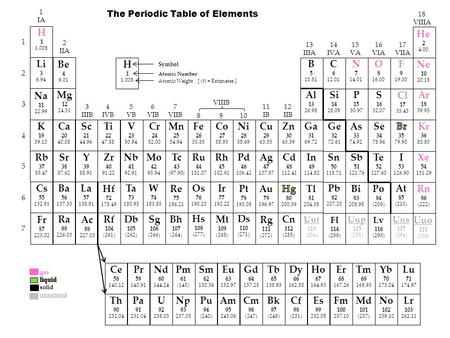 Editable periodic table ppt video online download periodic table of elements b 5 1081 1 2 3 4 5 6 7 1 ia 2 iia 3 iiib urtaz Gallery