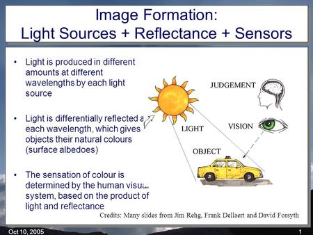 Oct 10, 20051 Image Formation: Light Sources + Reflectance + Sensors Light is produced in different amounts at different wavelengths by each light source.