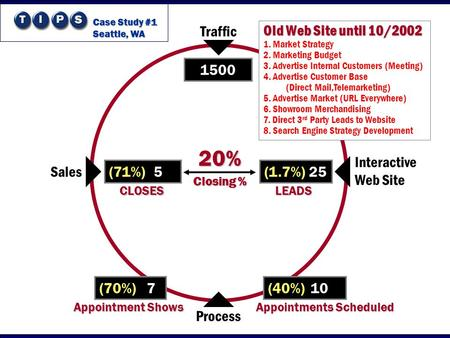 Traffic Interactive Web Site Process Sales 1500 (1.7%) 25 LEADS (40%) 10 (70%) 7 (71%) 5 CLOSES 20% Closing % Old Web Site until 10/2002 1. Market Strategy.