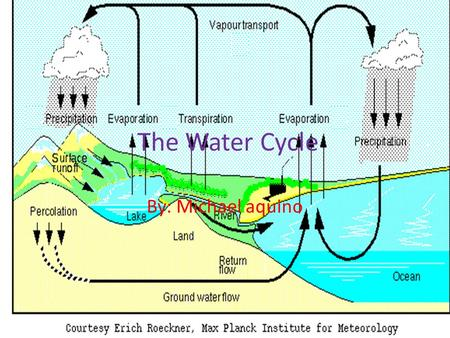 The Water Cycle By: Michael aquino.  ion This is what it means rain, sleet, hail, snow and other forms of water.