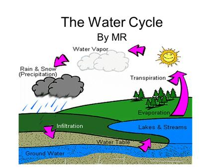 The Water Cycle By MR. What is the water cycle? The water cycle is a cycle or pattern of the solar system, because it repeats itself over and over again.