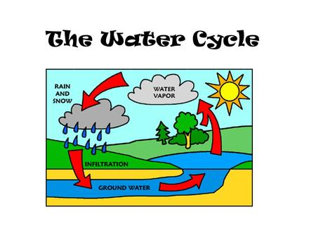 The Water Cycle. Earth and Water  The water on Earth today is the same water that was on Earth billions of years ago.  We are drinking the same water.