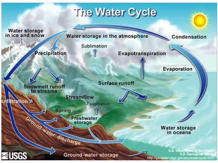 The water cycle, also known as the hydrologic cycle or H 2 O cycle, describes the continuous movement of water on, above and below the surface of the.