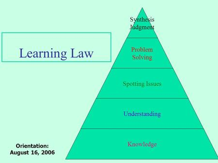 Learning Law Orientation: August 16, 2006. 5. Synthesis Judgment 4. Problem Solving 3. Spotting Issues 2. Understanding 1. Knowledge 1. Recognition vs.