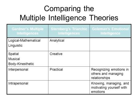 Comparing the Multiple Intelligence Theories