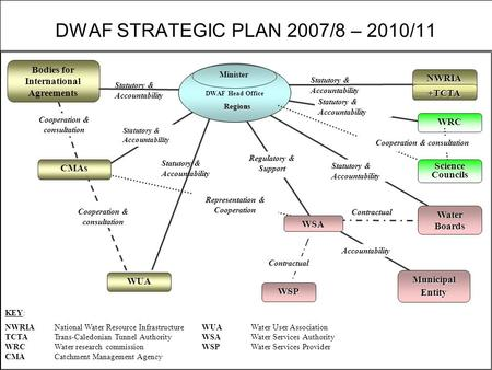 DWAF STRATEGIC PLAN 2007/8 – 2010/11 Regions Minister WUA WSA WSP Municipal Entity Water Boards Regulatory & Support NWRIA WRC Representation & Cooperation.