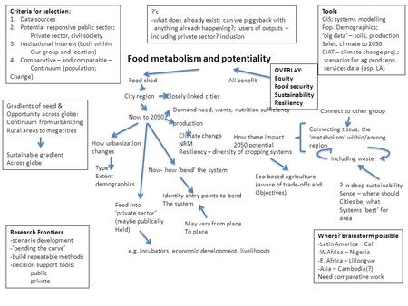 Food metabolism and potentiality Food shed City regionClosely linked cities Now to 2050 Demand need, wants, nutrition sufficiency production Climate change.