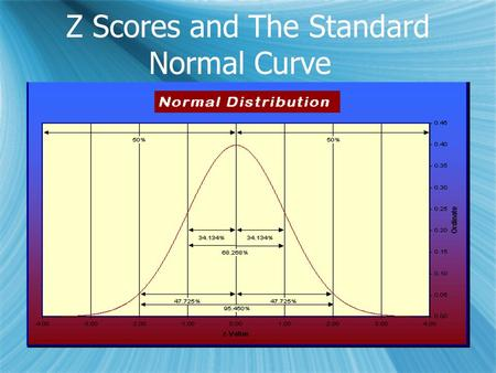 Z Scores and The Standard Normal Curve